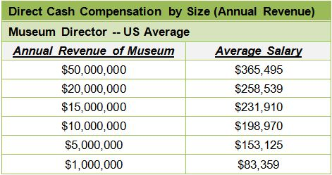 Compensation for Art Museum Directors: Do Men Really Get